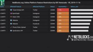 NetBlocks alertó bloqueo de internet en Venezuela
