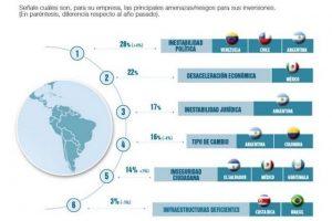 Cuba, Argentina y Venezuela, últimos en el ranking para inversores en 2020