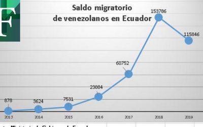 Disminuyó emigración de venezolanos a Ecuador