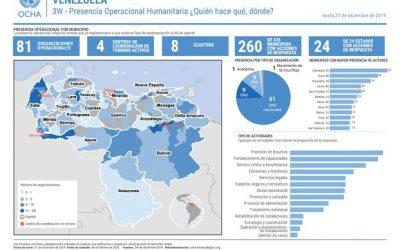 Cerca de 2 millones de venezolanos en Latinoamérica en riesgo por cuarentena