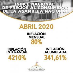 Inflación del mes de abril se ubicó en 80,1%