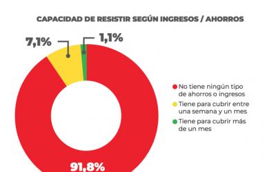 96,5% de los venezolanos desabastecidos en cuarentena