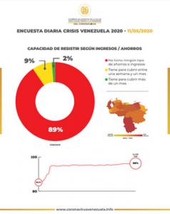 Solo 2% de los venezolanos tiene ahorros para resistir más cuarentena