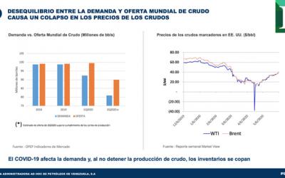 Citgo entre las compañías petroleras menos afectadas por pandemia