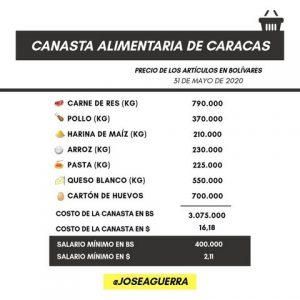 En Caracas solo 7 productos de la canasta alimentaria sobrepasan los 16 dólares