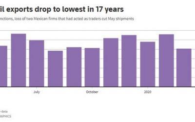 Exportaciones de petróleo de Venezuela se hunden a mínimos históricos en 17 años
