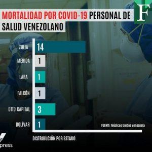 Personal de la salud en Venezuela es el primer afectado por COVID-19