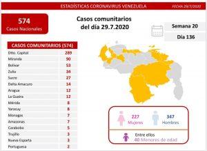 Régimen reportó 587 casos y 3 muertes por covid-19 en las últimas 24 horas