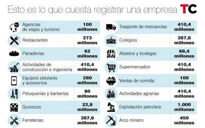 La carrera de obstáculos para constituir una empresa en Venezuela