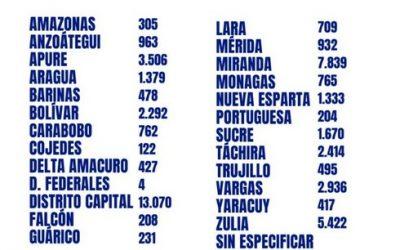 Se elevan contagios por coronavirus en Venezuela: se registran 1.127 casos positivos y 7 muertes