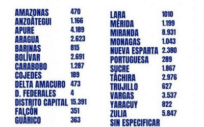 Venezuela superó los 60.000 contagios con 910 nuevos casos