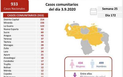 Cuatro fallecidos y 994 nuevos casos de coronavirus este jueves en Venezuela