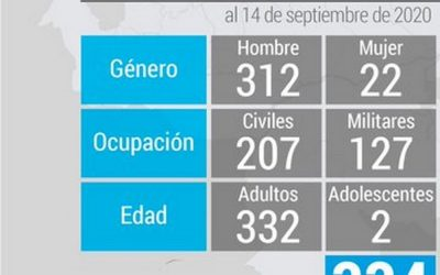 Foro Penal: Son 334 los presos políticos en Venezuela