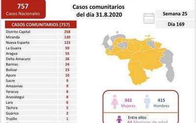 Venezuela registró 860 nuevos casos de covid-19 y 5 fallecidos