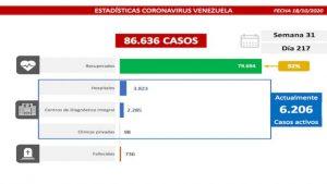 347 casos y 5 muertes por COVID-19 suma el país al cierre de semana radical