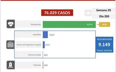 Venezuela reportó 907 contagios y 7 muertes por covid-19 este jueves