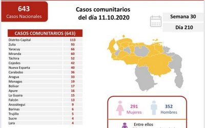 684 contagios y 6 fallecidos por covid-19 en las últimas horas