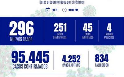 296 casos y 4 decesos en las últimas 24 horas por coronavirus
