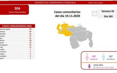 Covid-19 registró 315 nuevos casos en las últimas 24 horas