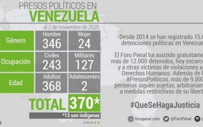 Crece el número de presos políticos en Venezuela