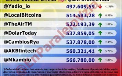 Dólar paralelo abrió la jornada de este jueves por encima de los 530.000 bolívares