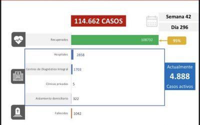Venezuela reporta 243 nuevos contagios por Covid-19