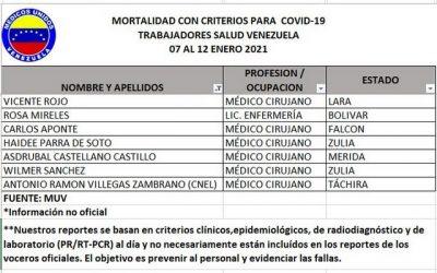 Se elevó a 309 el número de trabajadores de la salud fallecidos por covid-19 en Venezuela