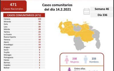 Régimen reportó 475 nuevos casos y 6 fallecidos en las últimas 24 horas