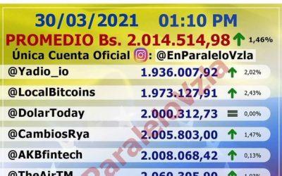 Dólar superó los 2 millones de bolívares