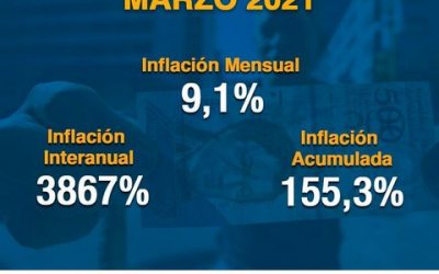Venezuela registró una inflación en marzo de 9,1% y una acumulada de 155,3%