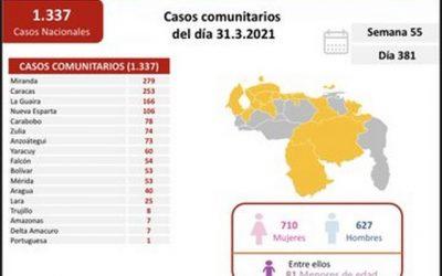 Venezuela rompe récord diario de contagios por covid con 1.348 casos y 13 muertes