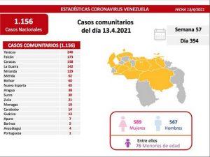 Venezuela reportó 1.160 positivos y 20 muertes por covid-19