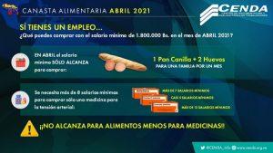 Canasta alimentaria superó los 529 millones de bolívares en abril