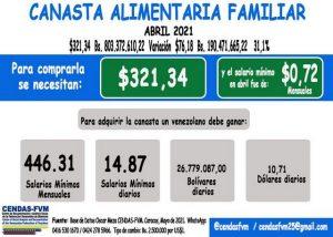 Canasta Alimentaria se ubicó en el mes de abril en más de 300 dólares