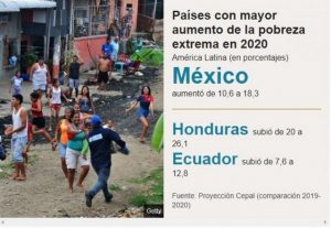 Ha aumentado la pobreza extrema en América latina con la pandemia