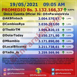 Dólar paralelo regresa a los 3 millones de bolívares