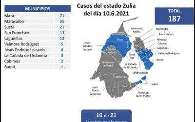 Venezuela registró 1.083 nuevos casos y 17 muertes por covid-19
