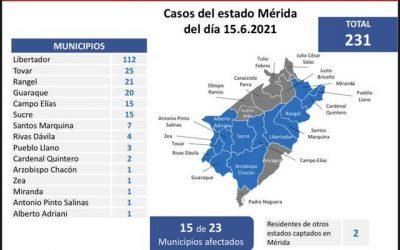 20 fallecidos por el covid-19 registra Venezuela este martes