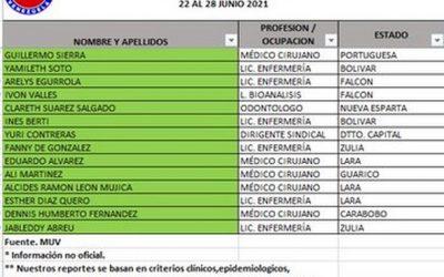 En una semana murieron otros 14 trabajadores de la salud por covid-19 en Venezuela