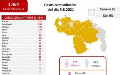 314 contagios por coronavirus en las últimas 24 horas en Barinas de los 1464 nacionales