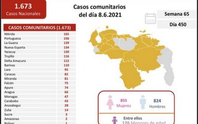 Régimen reportó 1.679 casos y 16 fallecidos por covid-19