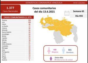 Venezuela registró 1.377 nuevos casos de covid-19 y 15 fallecidos