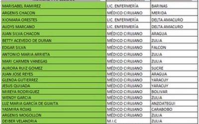 Más de 600 trabajadores de la salud han muerto por covid-19 en Venezuela