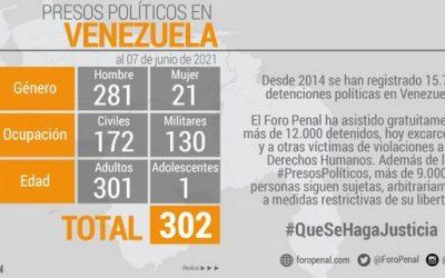 Aumentó a 302 el número de presos políticos en Venezuela