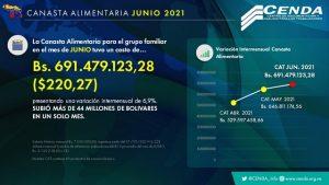 Canasta Alimentaria Familiar para junio rozó los $300, según Cendas
