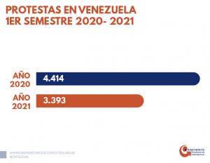 Registraron 3.393 protestas durante el primer semestre de 2021 en Venezuela