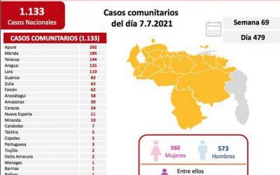 927 casos y 14 muertes de Coronavirus en Venezuela