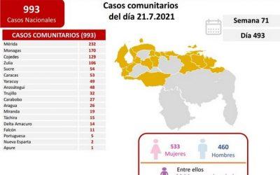 Venezuela reportó 1.019 casos y 18 muertes por covid-19