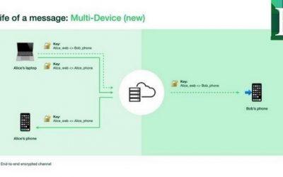 WhatsApp estrena modo multidispositivo y así  funciona