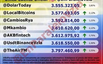 Dólar paralelo superó los 3,6 millones de bolívares